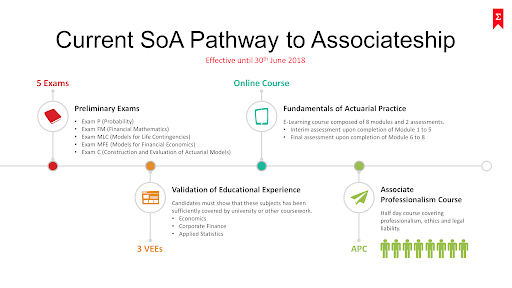 Route to Becoming an Actuary throught the Society of Actuaries professional exams – SOA