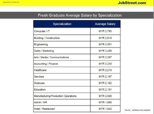 Jobstreet Com Salary Guide For Fresh Graduates In Malaysia 2016 2017