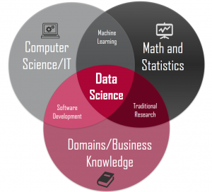 Study Data Science in Malaysia because of High Job Demand & Salary